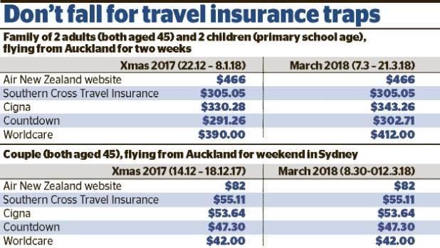 Sta Uk Travel Insurance