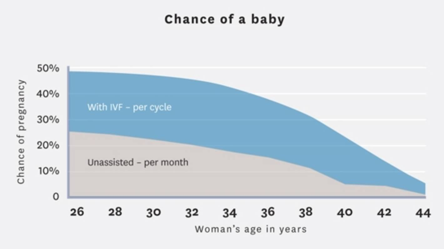 How old is too old? Why women are cut off from IVF funding at 40