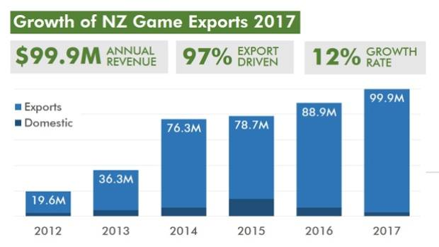 The New Zealand video game industry has experienced rapid growth since 2012, breaking revenue records every year.