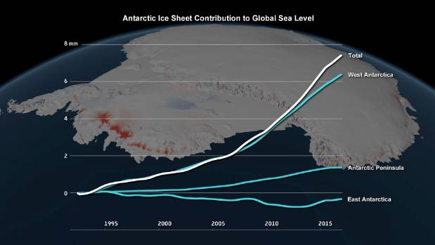 Sea level contribution due to the Antarctic ice sheet between 1992 and 2017, from data gathered by international ...