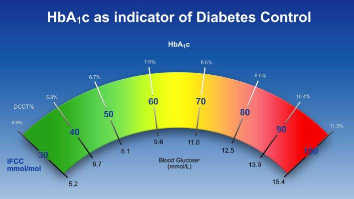 "In the dread zone: The blood glucose ""speedometer"" telling what HbA1c reading is out of control."