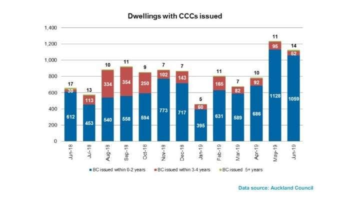 The number of dwellings completed in Auckland in the year to June 2019, according to Auckland Council monthly data.