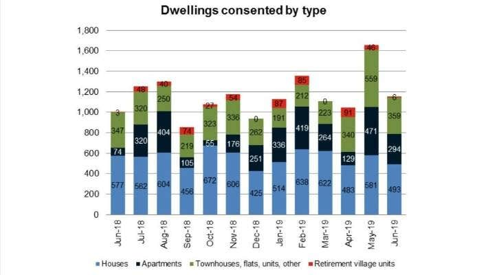The mix of dwellings consented in Auckland in the year to June 2019