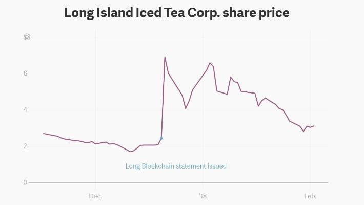 Long Island Iced Tea share price at the time of the pivot to blockchain.