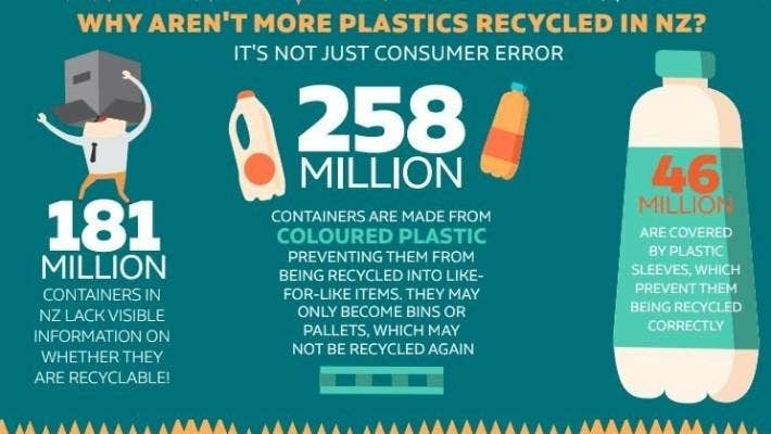 Nz Homes Dispose Of 1 76 Billion Plastic Containers Each Year Report Reveals Stuff Co Nz