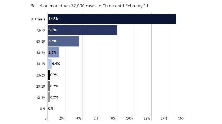 Based on 72,314 confirmed, suspected and asymptomatic cases of Covid-19 in China.